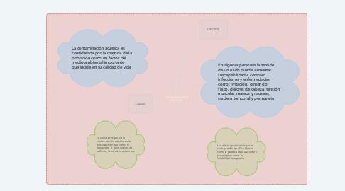 Mind Map: CONTAMINACION AUDITIVA