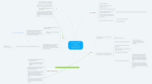 Mind Map: Integrating FMNI into the Classroom With TECHNOLOGY
