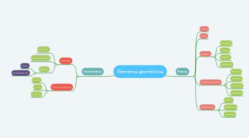 Mind Map: Elementos geométricos