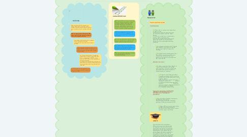 Mind Map: Organismos Internacionales con el Sistema Educativo Mexicano