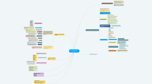 Mind Map: GESTIÓN PROACTIVA SOLIDARIA