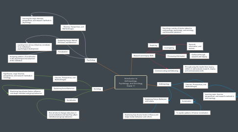 Mind Map: Introduction to Anthropology, Psychology, and Sociology, Grade 11