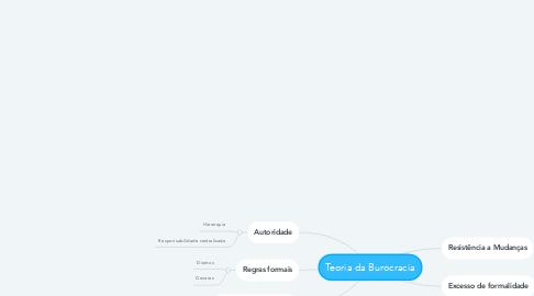 Mind Map: Teoria da Burocracia