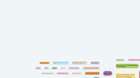 Mind Map: Ejercicio.