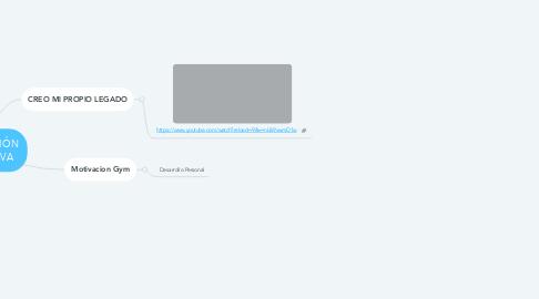 Mind Map: MOTIVACIÓN DEPORTIVA