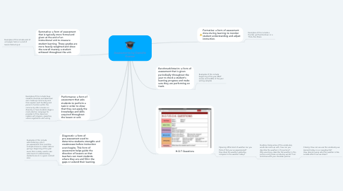 Mind Map: Assessments by Danielle Kramer