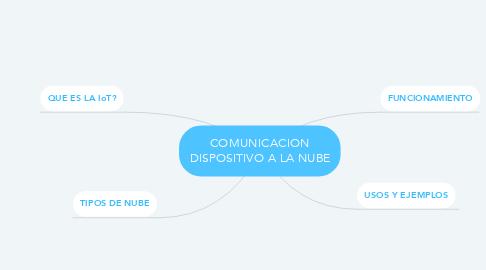 Mind Map: COMUNICACION DISPOSITIVO A LA NUBE