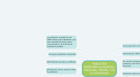 Mind Map: POBLACIÓN DEMOGRÁFICA MUNDIAL, NACIONAL, ESTATAL Y DE LA COMUNIDAD