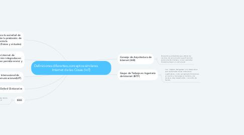 Mind Map: Definiciones diferentes,conceptos similares.            Internet de las Cosas (IoT)
