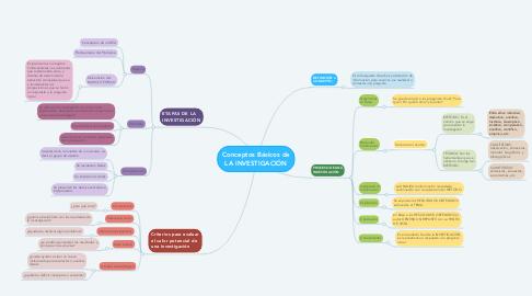 Mind Map: Conceptos Básicos de LA INVESTIGACIÓN