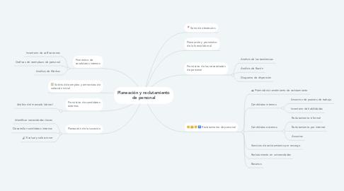 Mind Map: Planeación y reclutamiento de personal