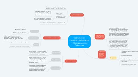 Mind Map: Instrumentos Financieros Derivados y Operaciones de Cobertura