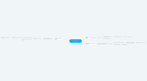 Mind Map: Artículos de investigación desde el territorio