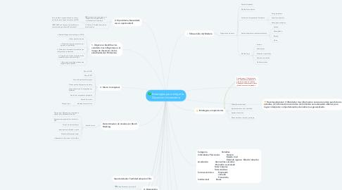 Mind Map: Estrategias para mitigar la Desercion Universitaria