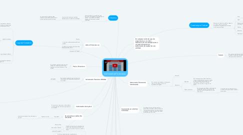 Mind Map: Instrumentos Financieros.