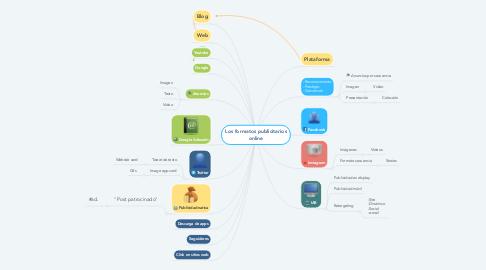 Mind Map: Los formatos publicitarios online