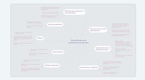 Mind Map: Metodología para presentaciones eficaces