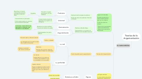 Mind Map: Teorías de la Argumentación