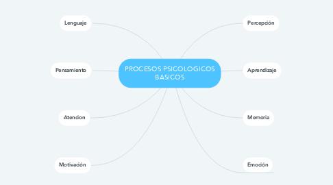Mind Map: PROCESOS PSICOLOGICOS BASICOS