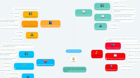 Mind Map: MODELOS PEDAGÓGICOS
