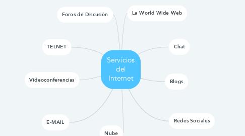 Mind Map: Servicios del Internet