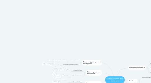Mind Map: Методы налогового контроля