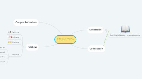 Mind Map: SEMANTICA