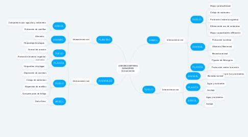 Mind Map: AGROECOSISTEMA GANADERO Componentes