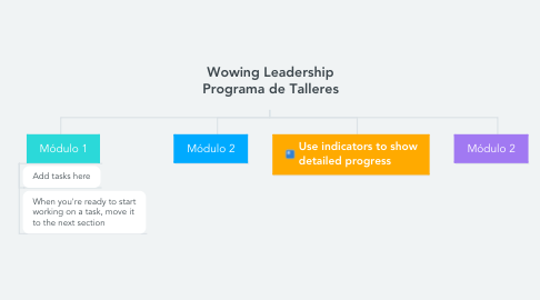 Mind Map: Wowing Leadership Programa de Talleres