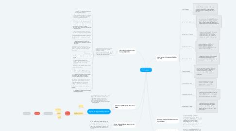 Mind Map: CONCEPTUALIZACION DE LA SALUD