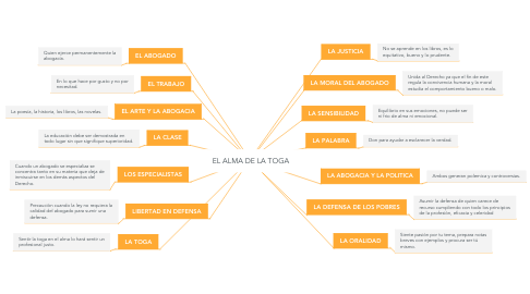 Mind Map: EL ALMA DE LA TOGA