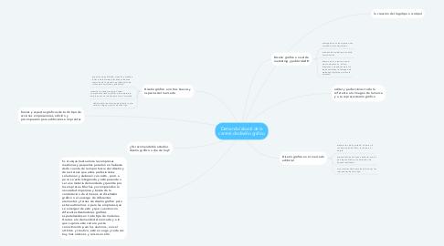 Mind Map: Demanda laboral de la carrera de diseño grafico