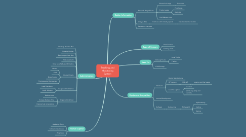 Mind Map: Tracking and Monitoring System
