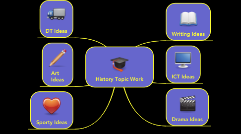 Mind Map: History Topic Work
