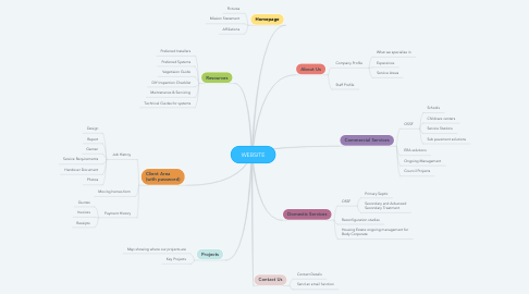 Mind Map: WEBSITE