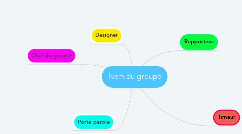 Mind Map: Nom du groupe