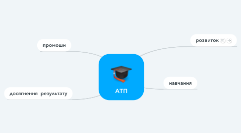Mind Map: АТП