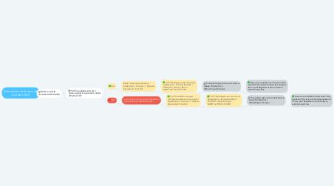 Mind Map: Déroulement de la leçon du 8 octobre 2019