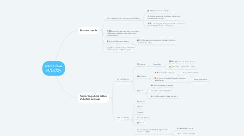 Mind Map: INDUSTRIA IRAULTZA