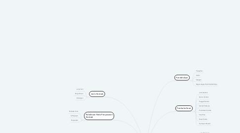 Mind Map: Teknik dan Penyusunan Surat Perjanjian