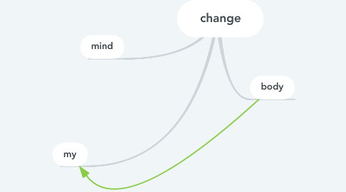 Mind Map: change