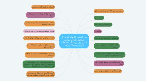 Mind Map: چرا کسب و کارهای ایرانی از مفاهیم متداول بیزنس (استراتژی، برندینگ، تحقیقات بازار، و غیره) گریزانند