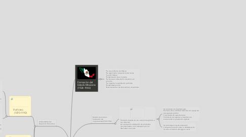 Mind Map: Estructuras Socioeconómicas en Mexico