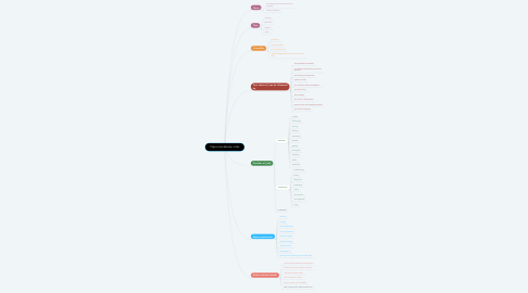 Mind Map: Topical vocabulary. Jobs