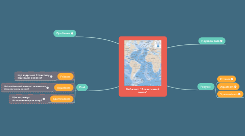 "Mind Map: Веб-квест ""Атлантичний океан"""