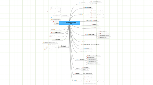 Mind Map: Dennis McDonald's Web Site