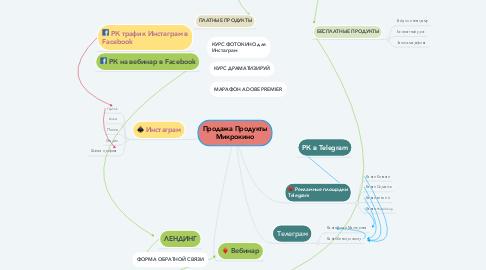 Mind Map: Продажа Продукты Микрокино