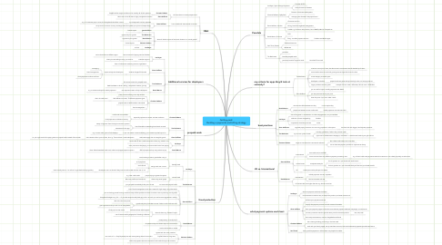 Mind Map: Getting paid: Building a payments and billing strategy