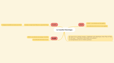 Mind Map: Le transfert thermique