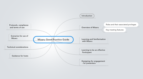 Mind Map: Mizaru Good Practice Guide